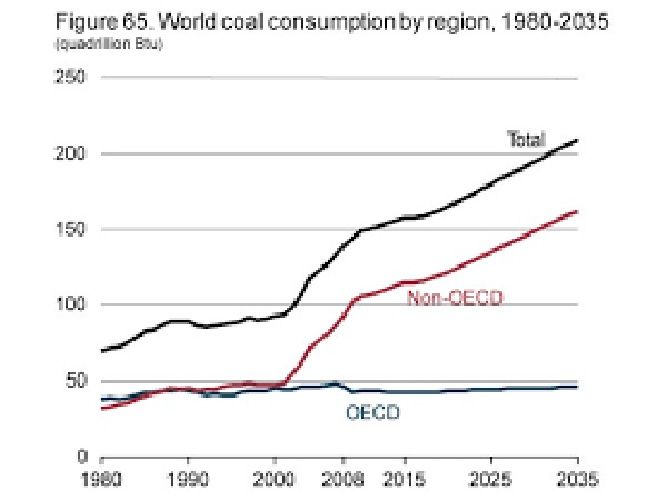 Forecast of the future situation of global energy consumption